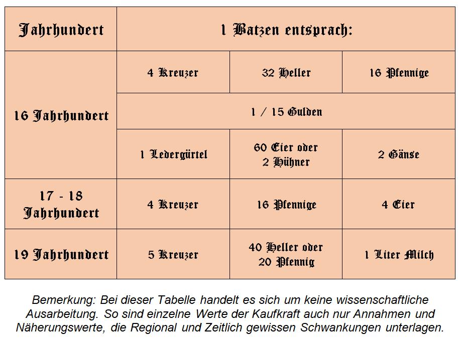 Der Batzen - Tabelle Kaufkraft