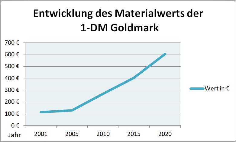 Entwicklung Materialwert Gold